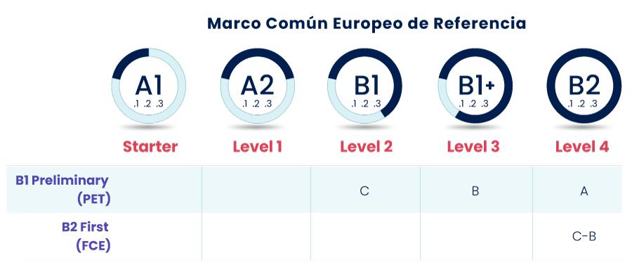 Niveles Inglés Marco Común Europeo 2021 Adolescentes