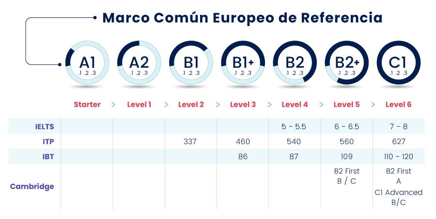 Niveles Inglés Marco Común Europeo 2021