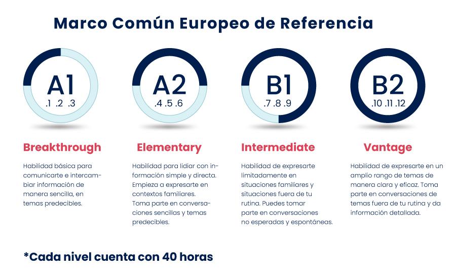 Niveles Inglés Marco Común Europeo 2021 Negocios